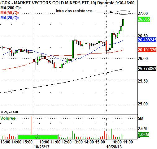 Captivating market vectors gold miners etf pics