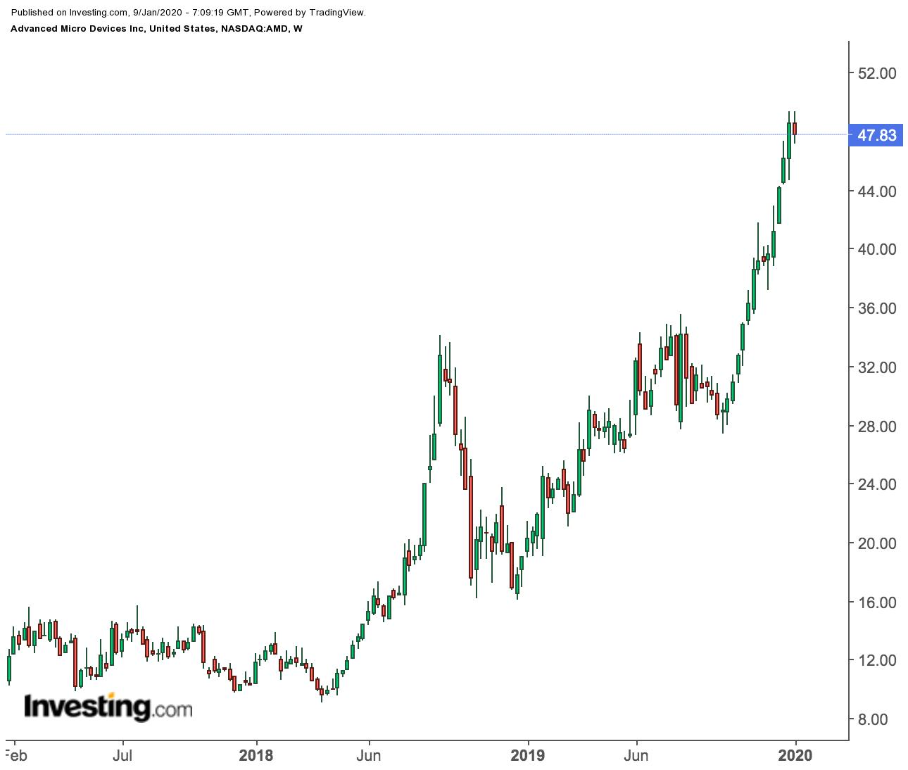 AMD Weekly Price Chart