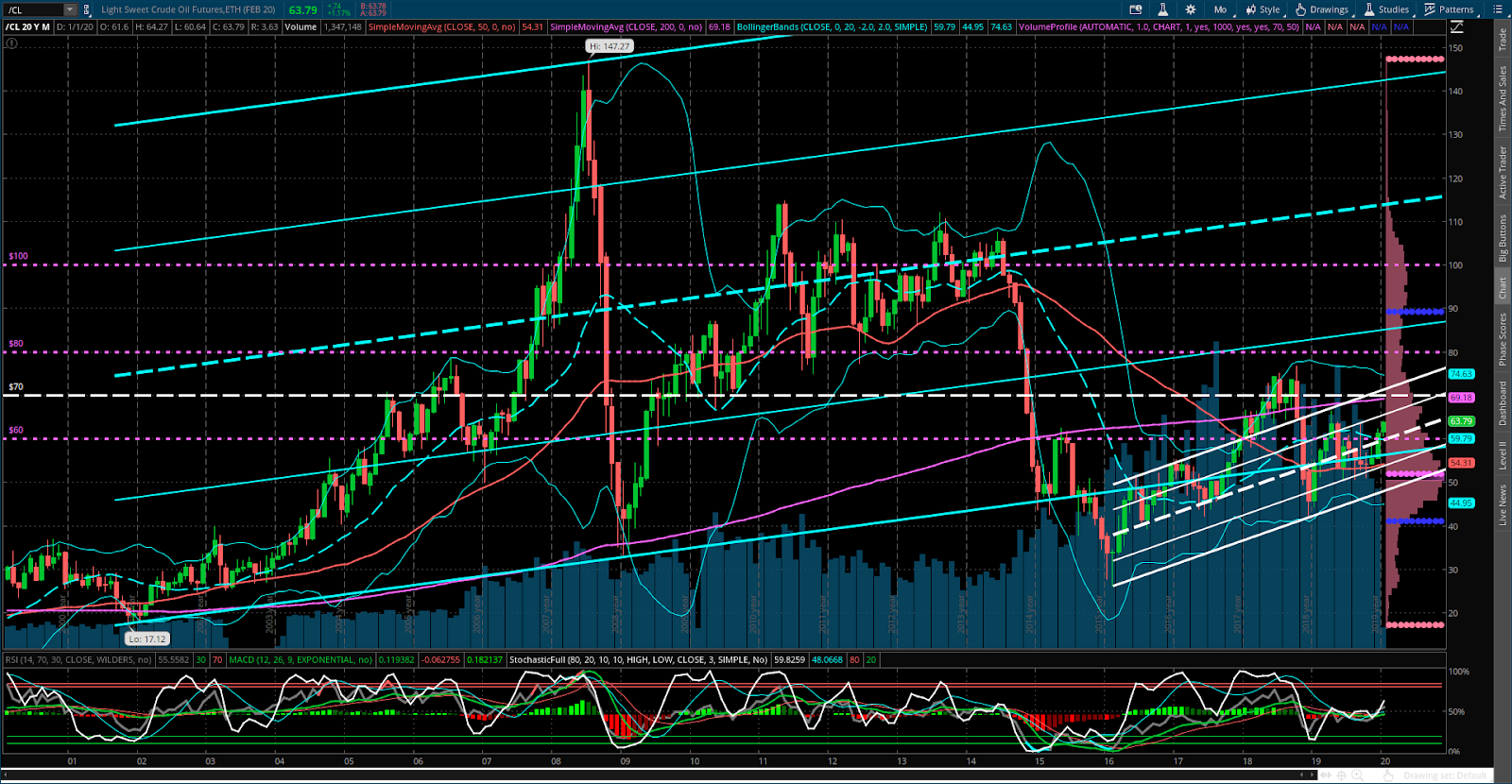 OIL Monthly 2000-2020