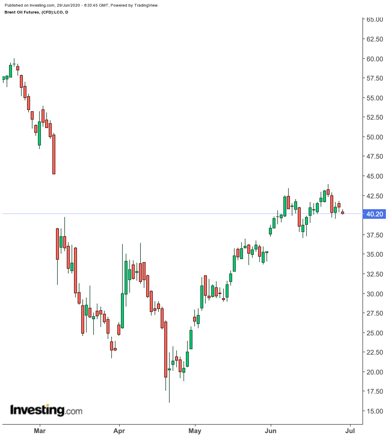 Daily Brent crude futures