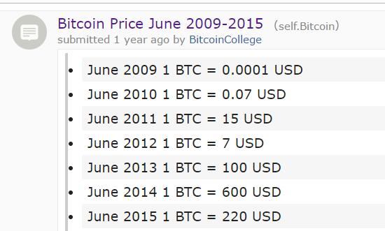 0 0001 bitcoin usd