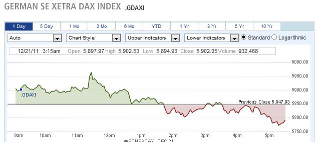 German Se Xetra Dax Index