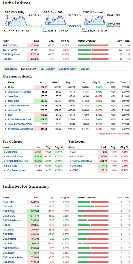 India Stock Market Page
