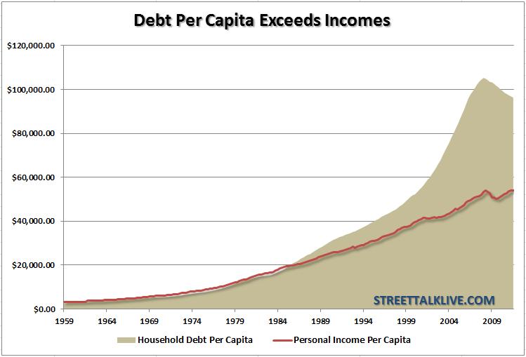 household-debt-income-percapita