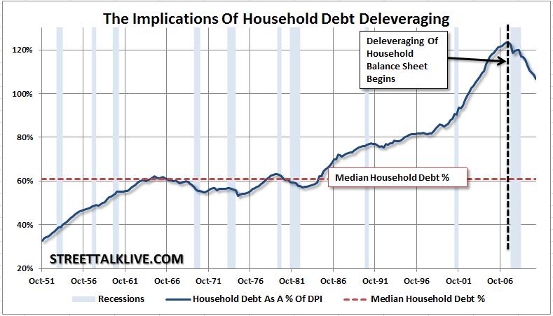 household-debt-deleveraging