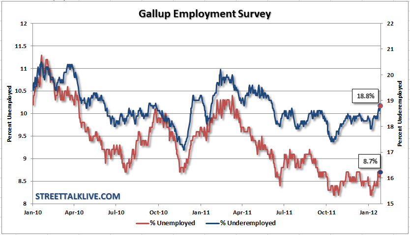 Gallup-Employment-Survey