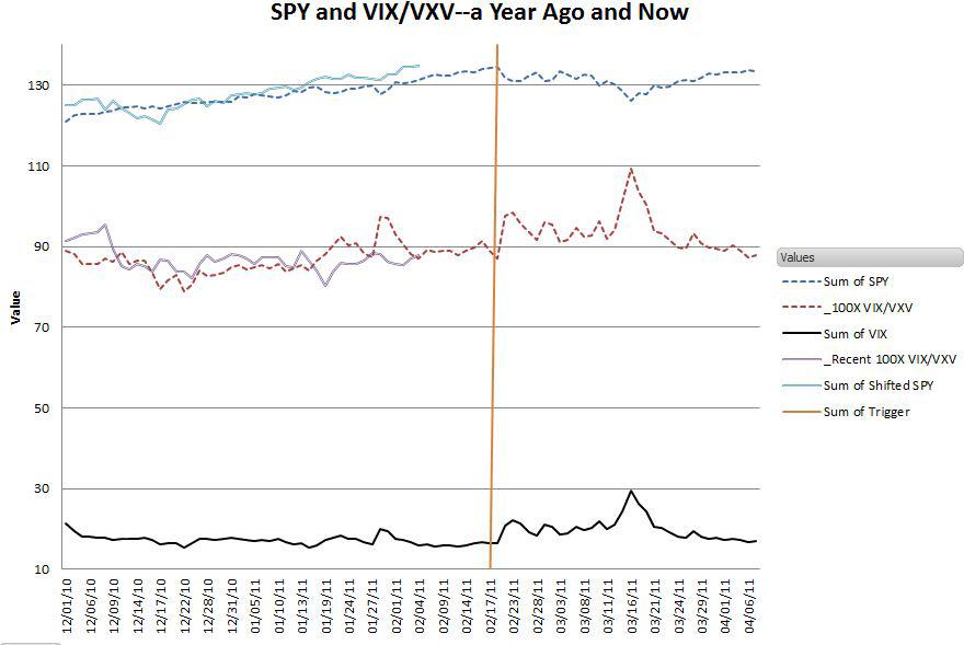SPY+VIX-VXV