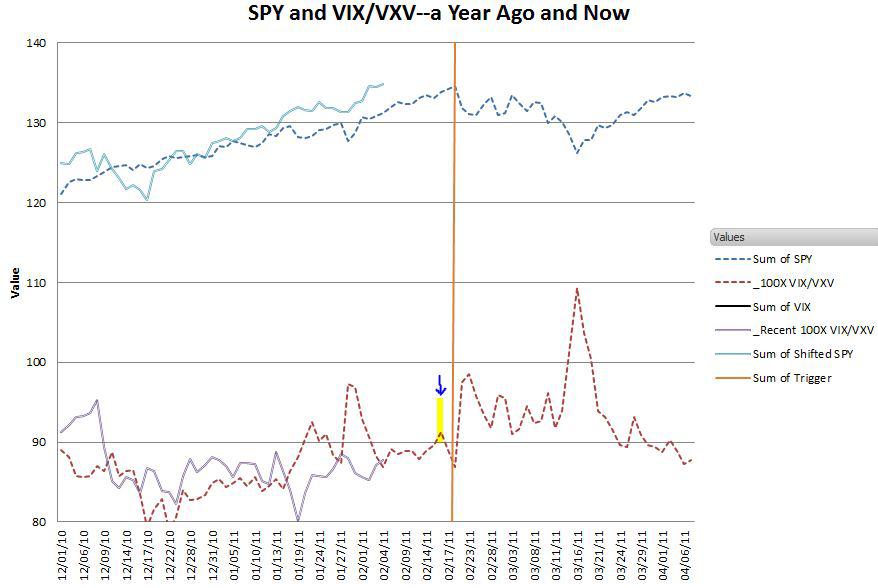 SPY+VIX-VXV-spike