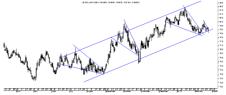 Dxy s chart says yes investing com
