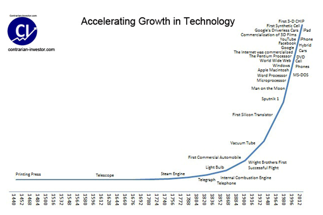 the impact of technology in the last The impact of technology on society is unquestionable whether considering the plow, vaccinations, or the internet, technology has had a huge impact on society while not every advance has been beneficial, there have been many positive effects of technology.