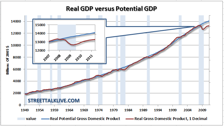 what is gdp and why is