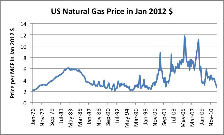 Us-Natural-Gas-Price-In-Jan-2012