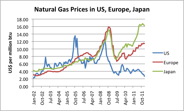 Natural-Gas-Prices-In-US-Europe-Japan