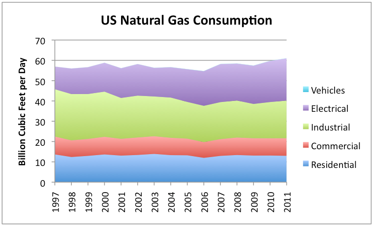 US-Natural-Gas-Consumption-By-Use