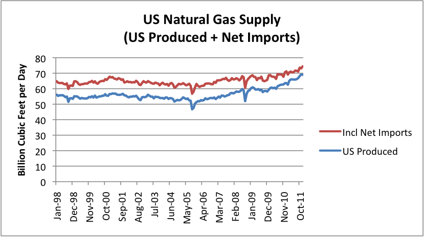 US-Natural-Gas-Supply-Us-Produced-And-Net-Imports