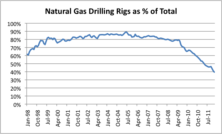 natural-gas-drilling-rigs-as-pct-of-total