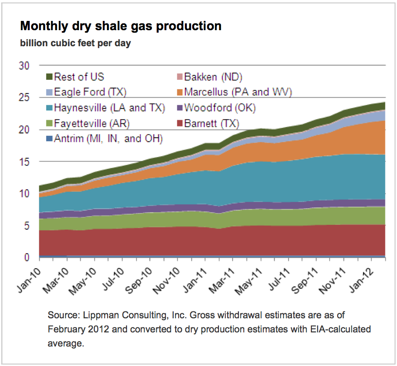Monthly-Dry-Shale-Gas-Production-Eia