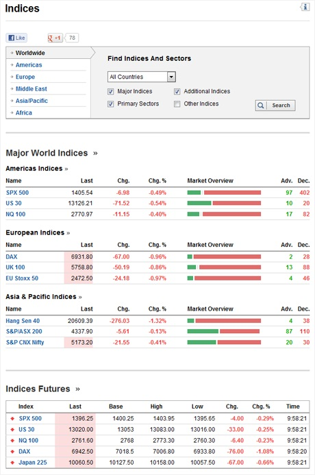 Indices Homepage