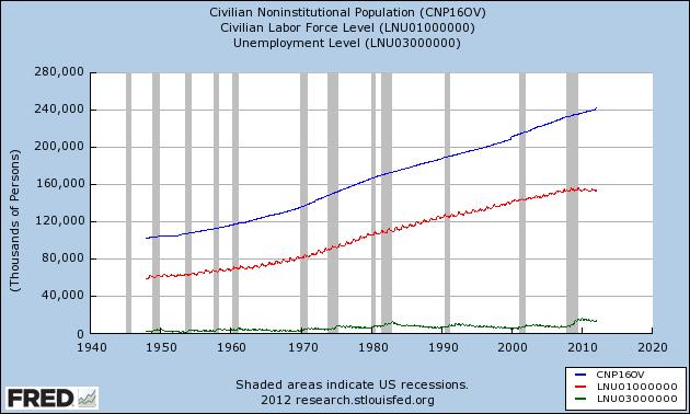 Civilian Noninstitutional Population