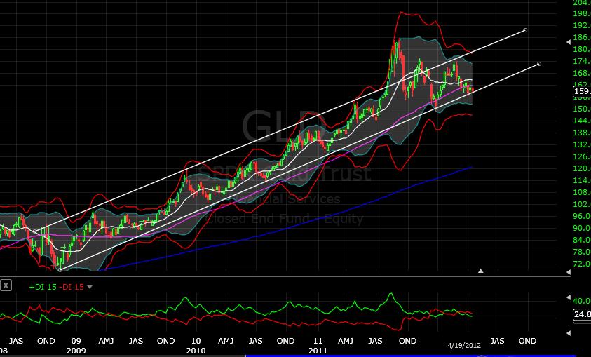 GLD CHART 1