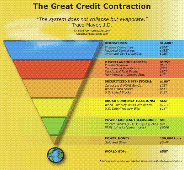 Credit Contraction