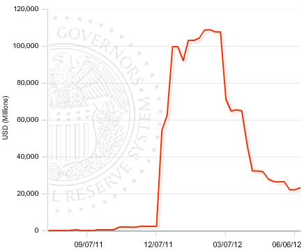 Fed Liquidity Swap