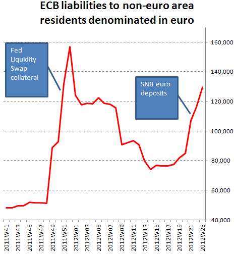 EUR deposits by nonresidents at the ECB