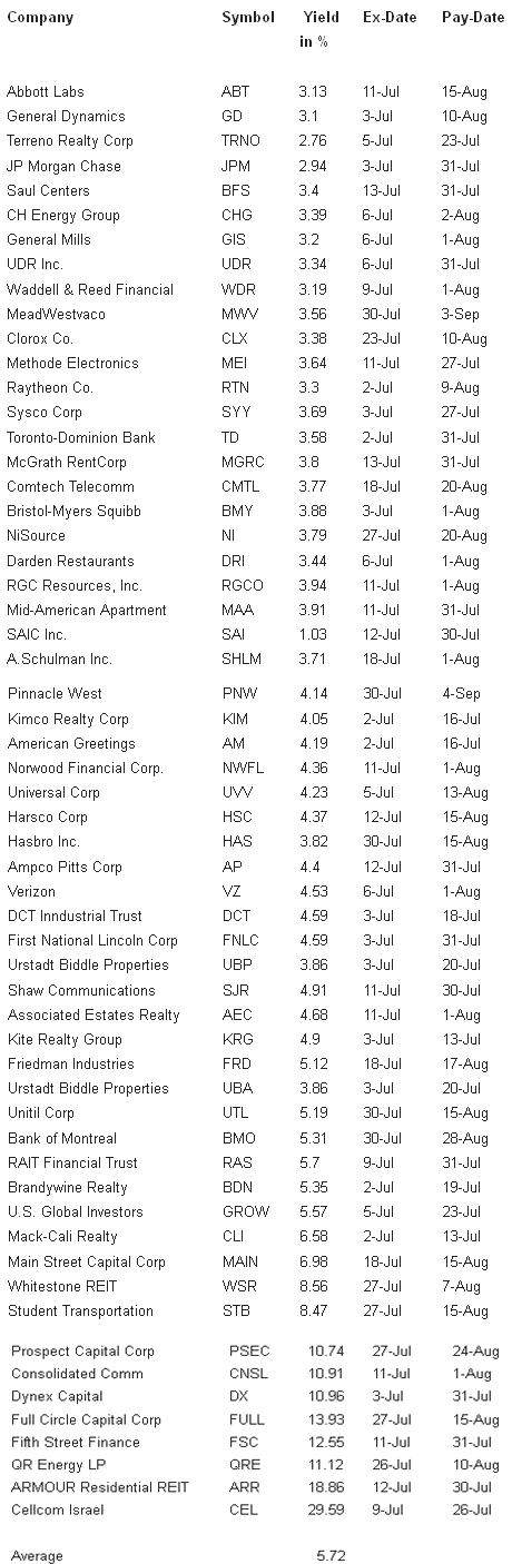 Stock options ex dividend date