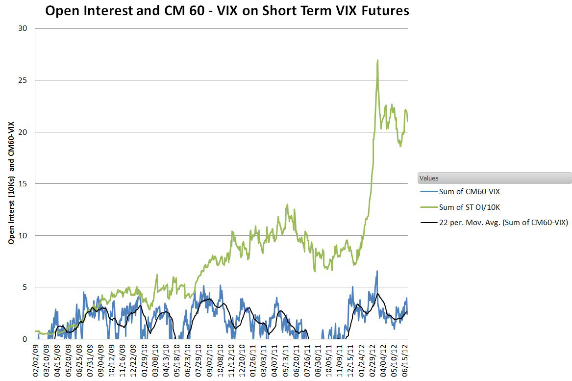 OV-and-CM-VIX