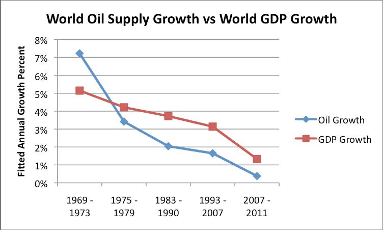 Oil Supply vs. GDP