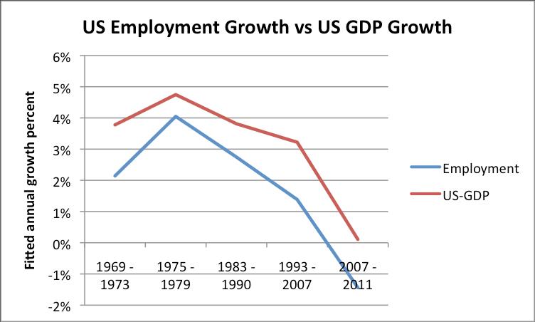U.S. Employment Growth vs. GDP