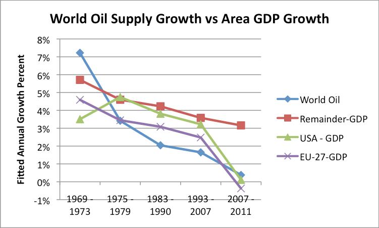 World Oil Supply vs. Area GDP