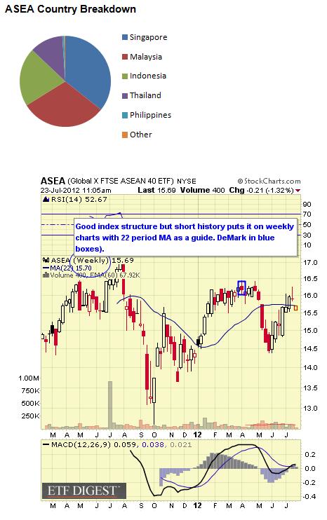 ASEA CHART