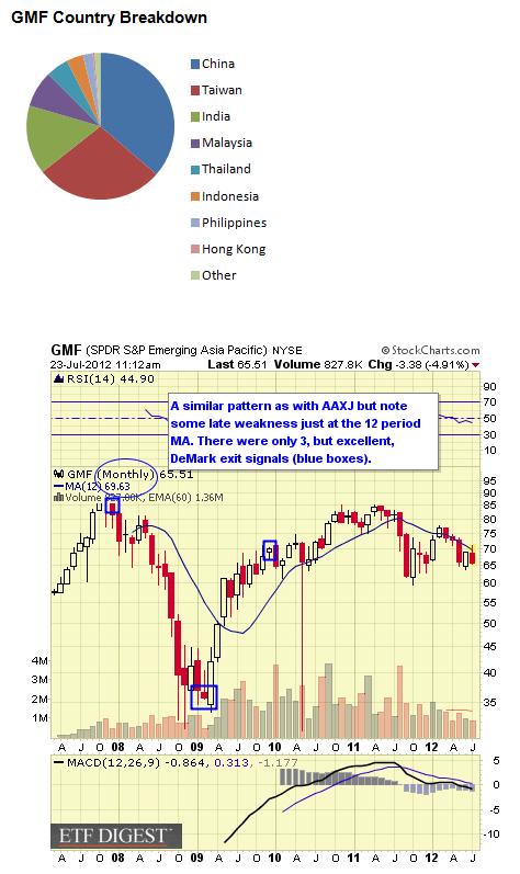GMF CHART