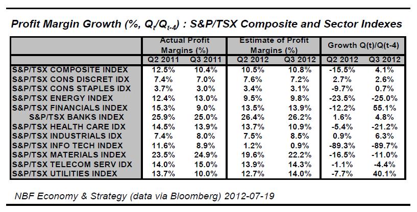 Profit Margin Growth