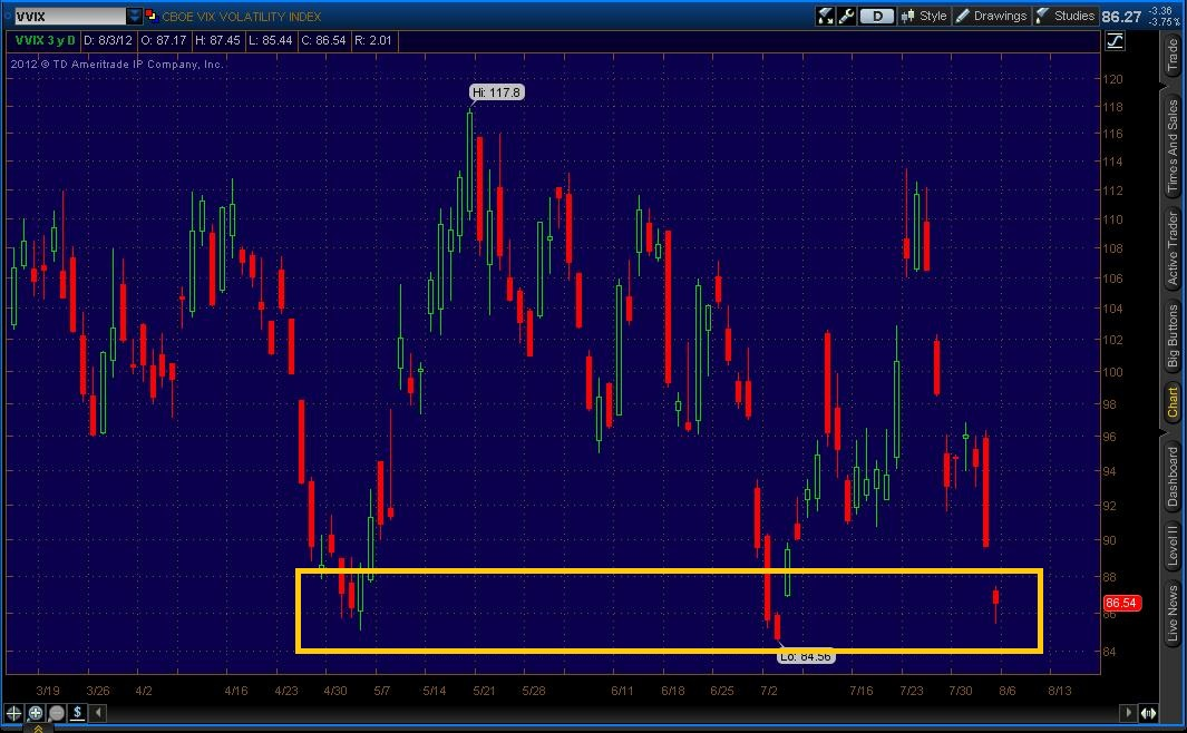 volatility The volatility index, or vix, is a measure of investor fear and future stock price movements.