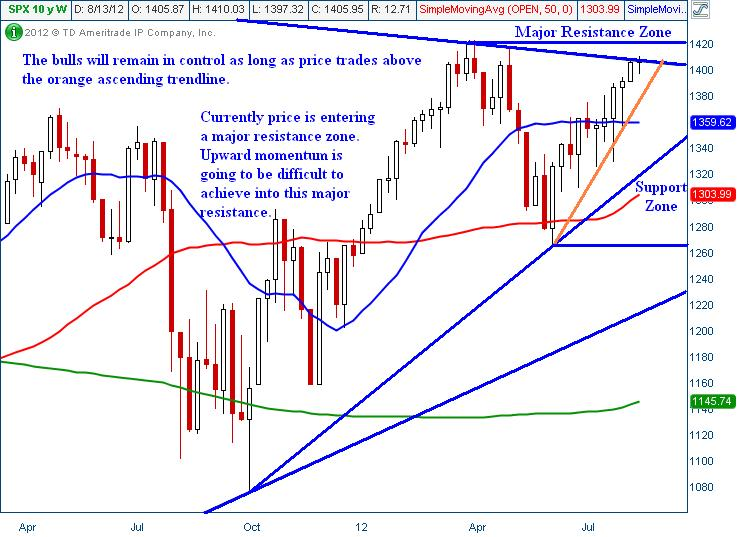 SPY ETF Technical Trader Analysis