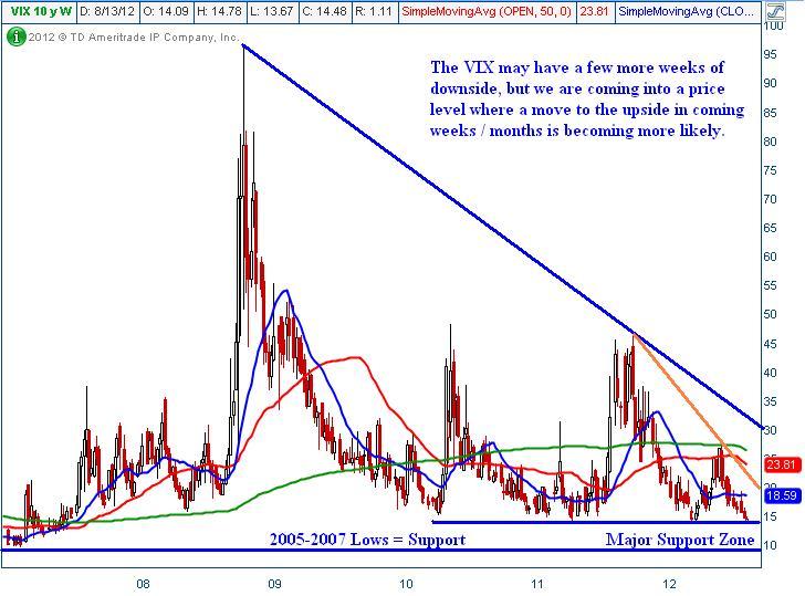 Volatility Index VIX – Technical Traders Analysis