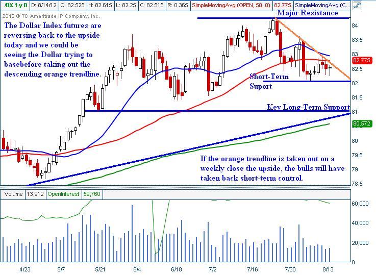 DX Dollar Index Trading Technical Analysis