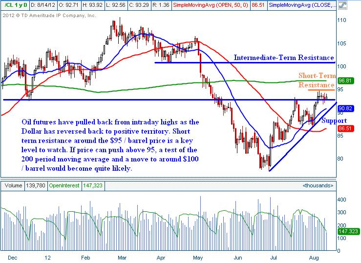CL Oil Futures Trading Technical Analysis