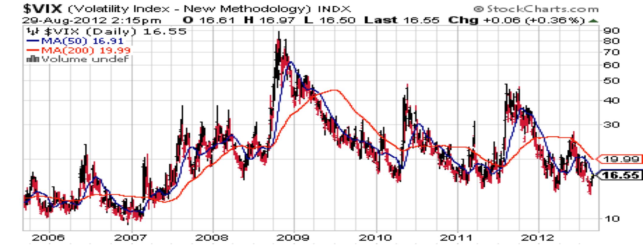 VIX, Volatility Index