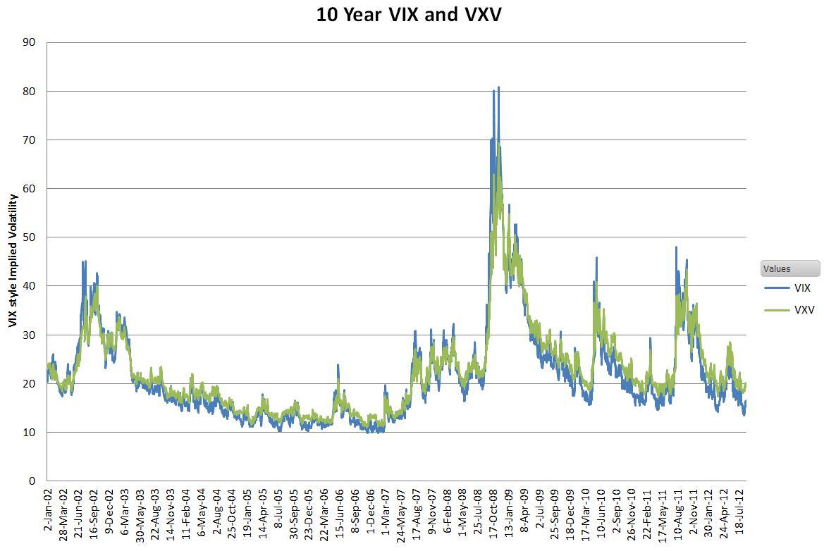 VIX-VXV
