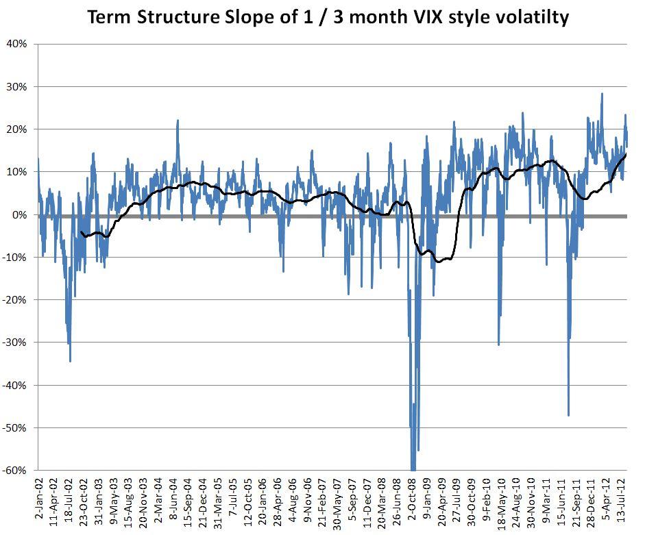 VIX-VXZ-SPX-IV-Term-Structure