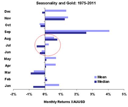 Seasonality And Gold