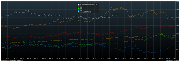 Gold's Seasonality Chart 5 Years