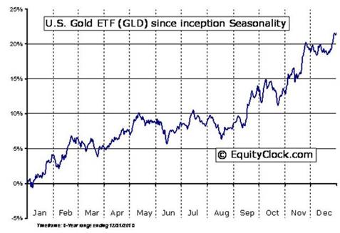 US GOLD ETF