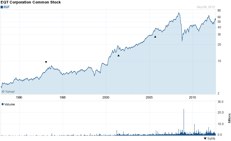 Long-Term Stock History Chart Of EQT Corporation