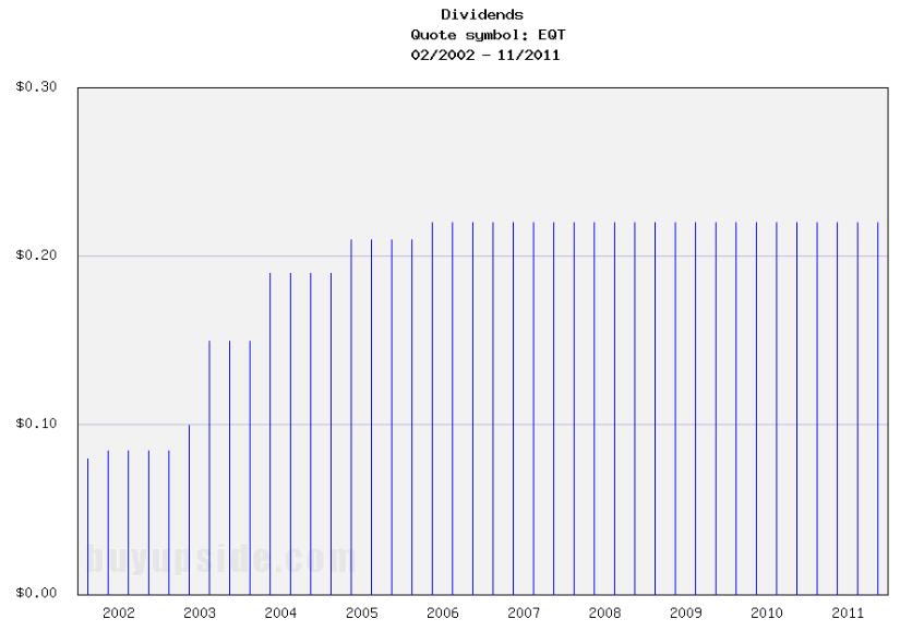 Long-Term Dividends History of EQT Corporation (EQT)