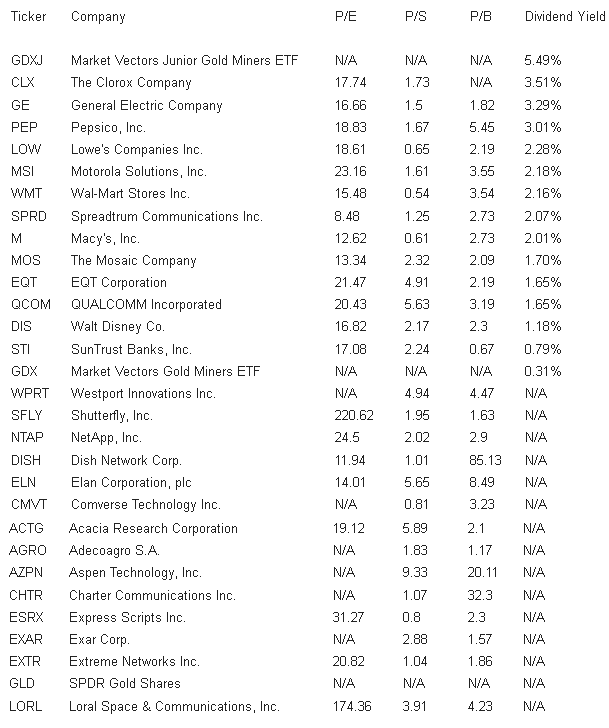 The 30 Top Positions Of George Soros's Quantum Fund Investment Portfolio
