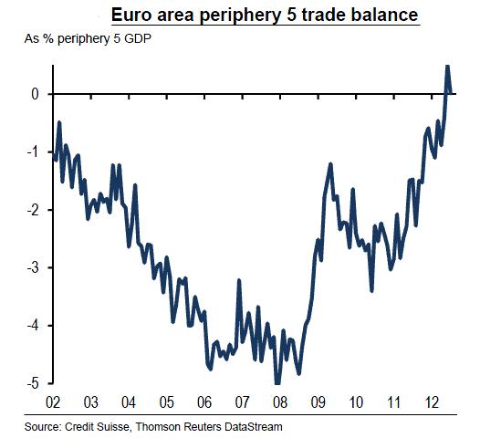 Eurozone periphery trade balance
